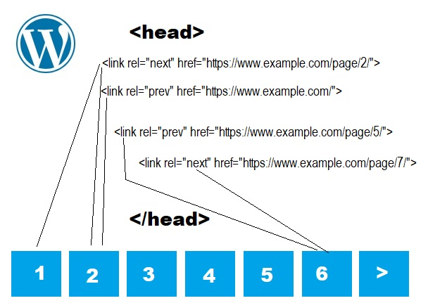 Using link rel prev and next for pagination in Wordpress